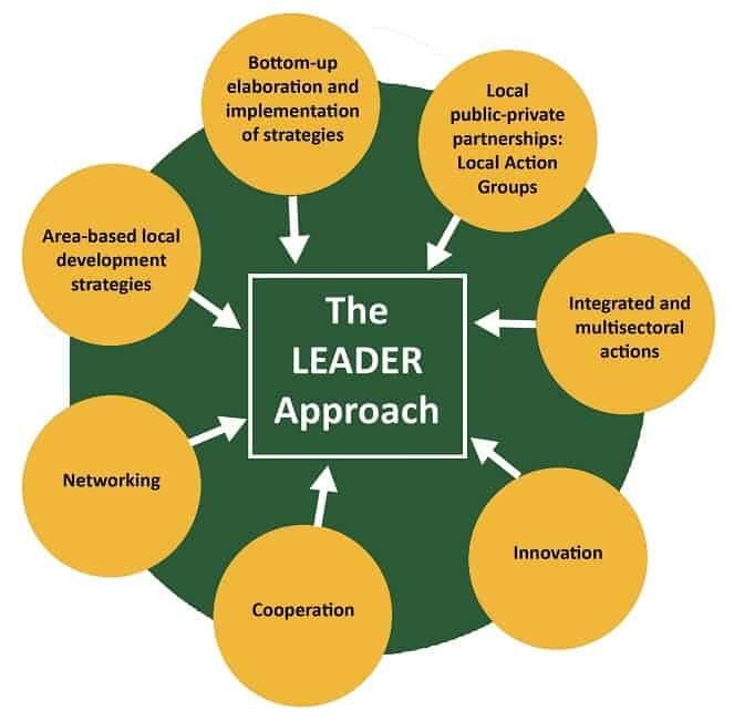 7 Key Principles of LEADER