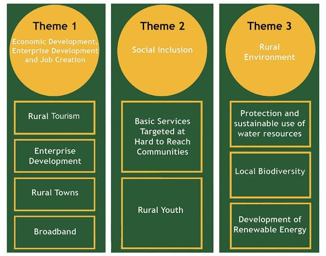 LEADER 2014-2020 Themes and Sub-Themes