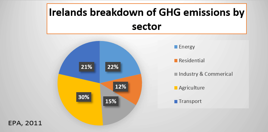 greenhouse graph 2