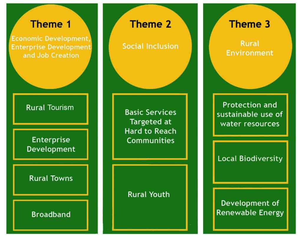 Fig 2: LEADER 2014-2020 Themes and Sub-Themes
