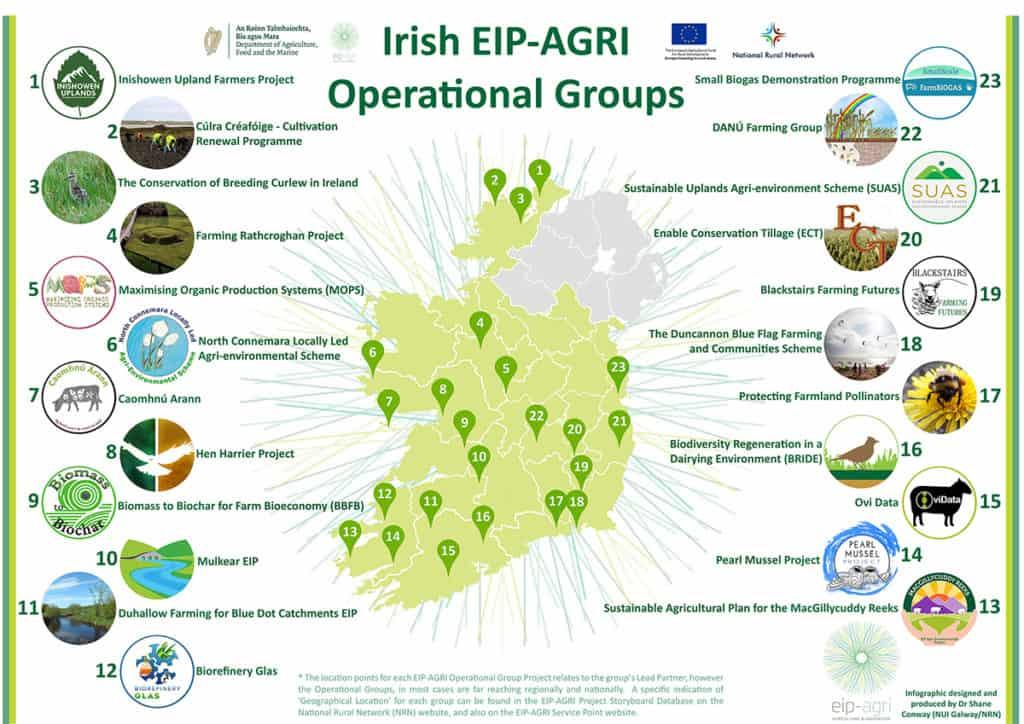 EIP-AGRI Infographic