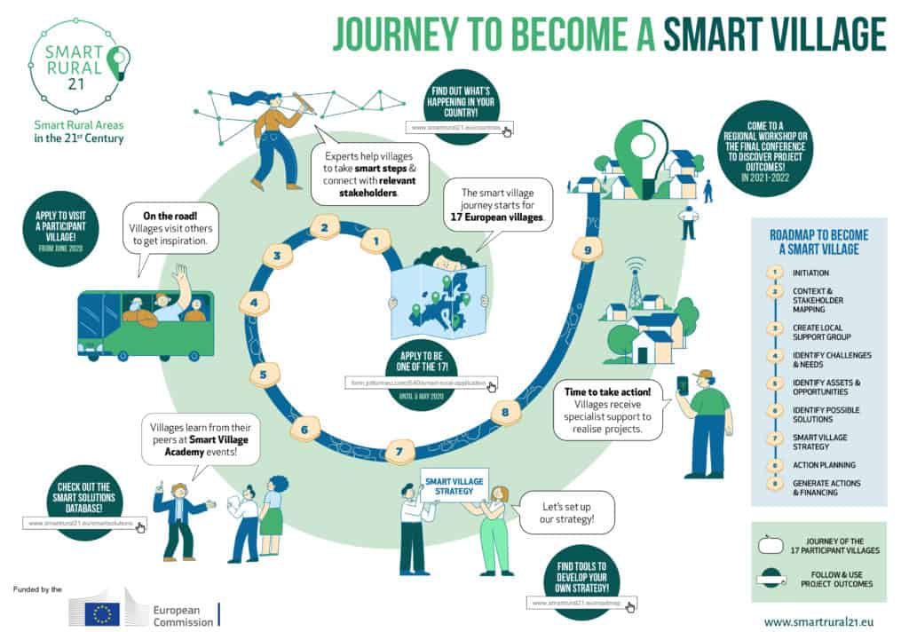 Smart Rural Project Infographic